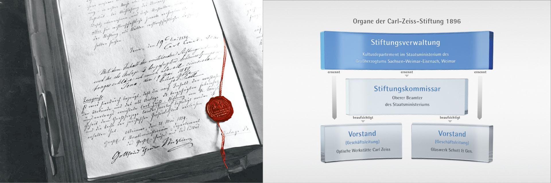 Carl Zeiss Stiftung Broschüre und Illustrationen